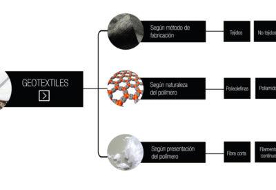 esquema-geotextiles