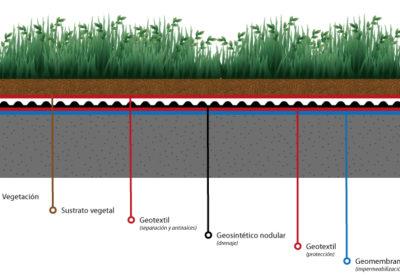 Geosintéticos en techos verdes o cubiertas vegetales