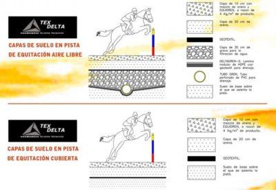 Aplicación del geotextil en pistas para caballos