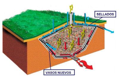 Geocompuestos para impermeabilizar vertederos